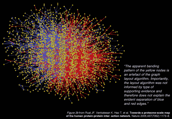 Figure 2b from Rual JF, Venkatesan K, Hao T, et al. Towards a proteome-scale map of the human protein-protein inter- action network. Nature 2005;437(7062):1173–8.  [ Hive Plots - Rational Network Visualization - A Simple, Informative and Pretty Linear Layout for Network Analytics - Martin Krzywinski ]